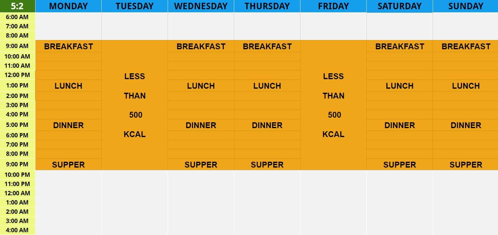 5:2 diet, 5:2 intermittent fasting, intermittent fasting protocols, types of intermittent fasting protocols,