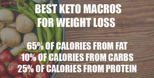 keto macros for weight loss